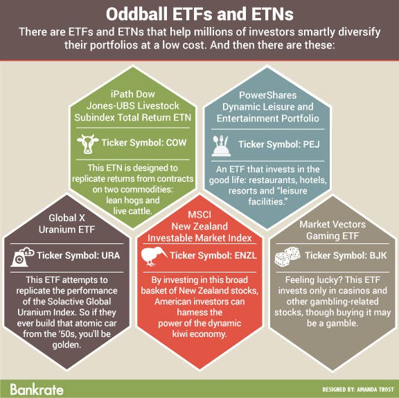 Oddball ETFs and ETNs