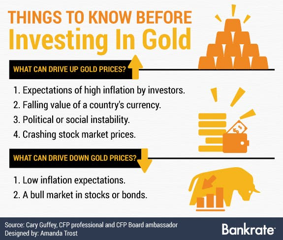 Things that can drive up, down gold prices | Icons:© frikota/Shutterstock.com; Bull icon: © Redberry/Shutterstock.com