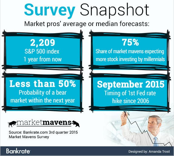 Marketpros' average or median forecasts | Bankrate