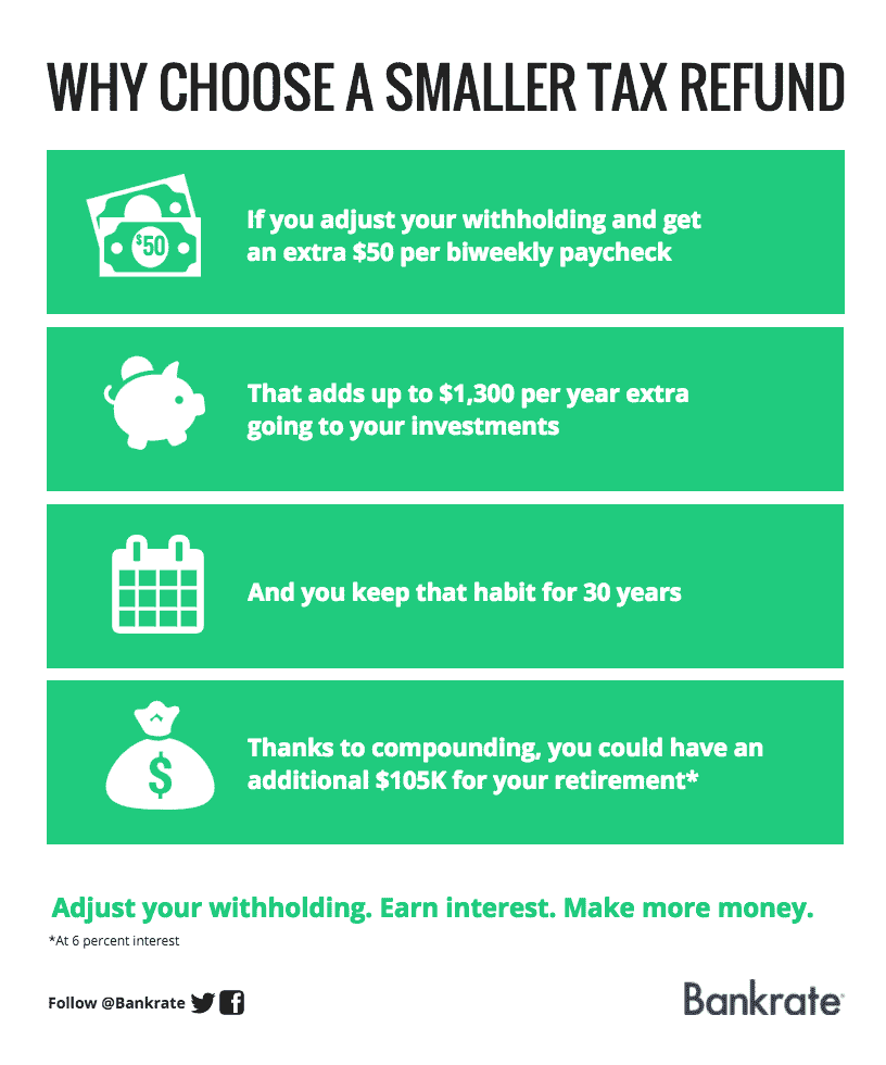 Why choose a smaller tax refund | Bankrate