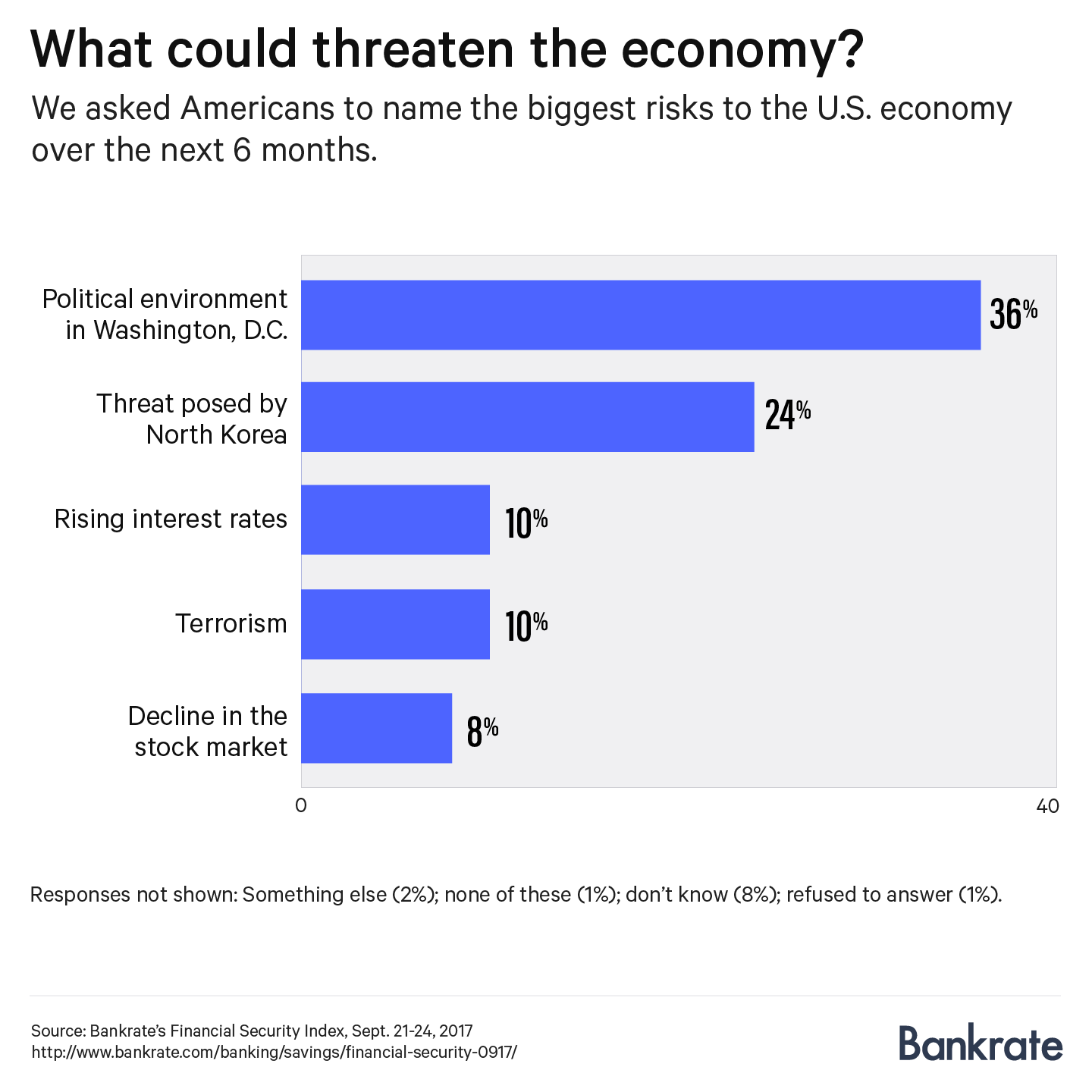 Graph: What could threaten the economy?
