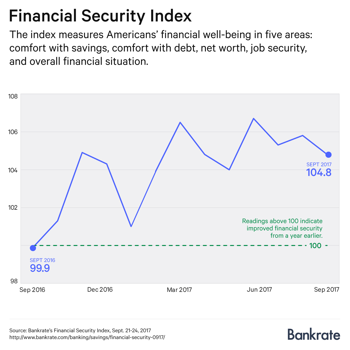 Financial Security Index, September 2017