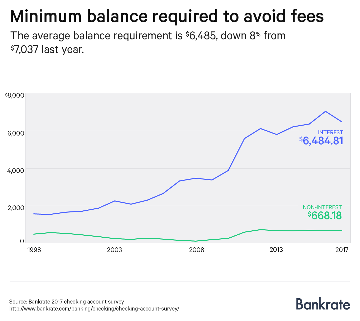 Chart showing the minimum balance needed to avoid monthly service fees on checking accounts.