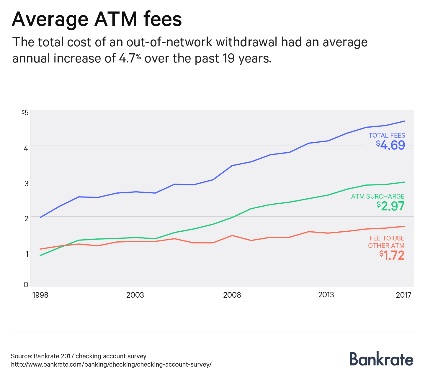 Chart showing the total fees charged for using an out-of-network ATM