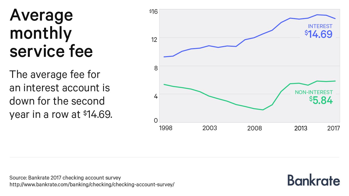 Chart showing the average monthly service fee on interest and non-interest checking accounts