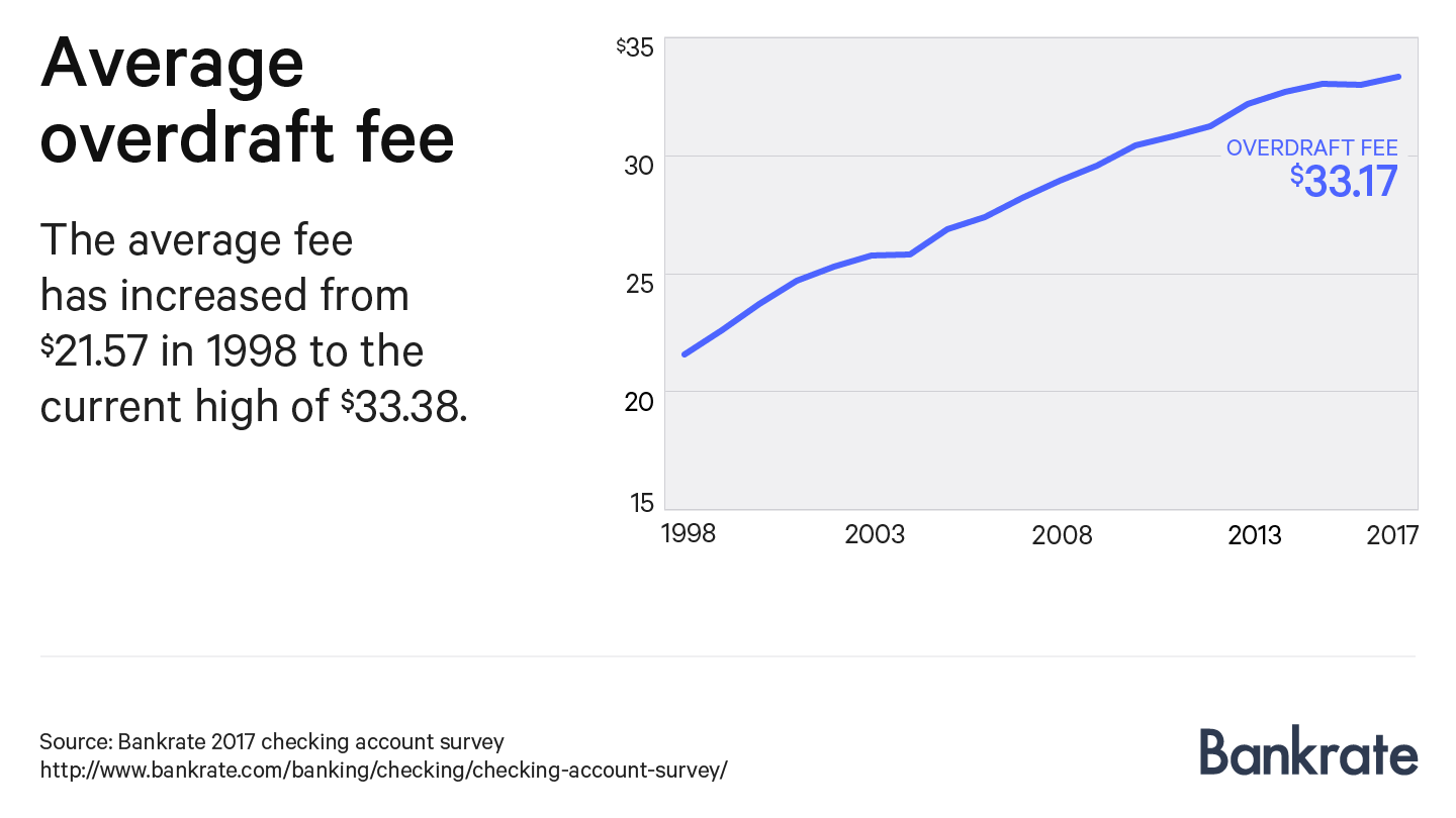 Chart showing the average overdraft fee since 1998