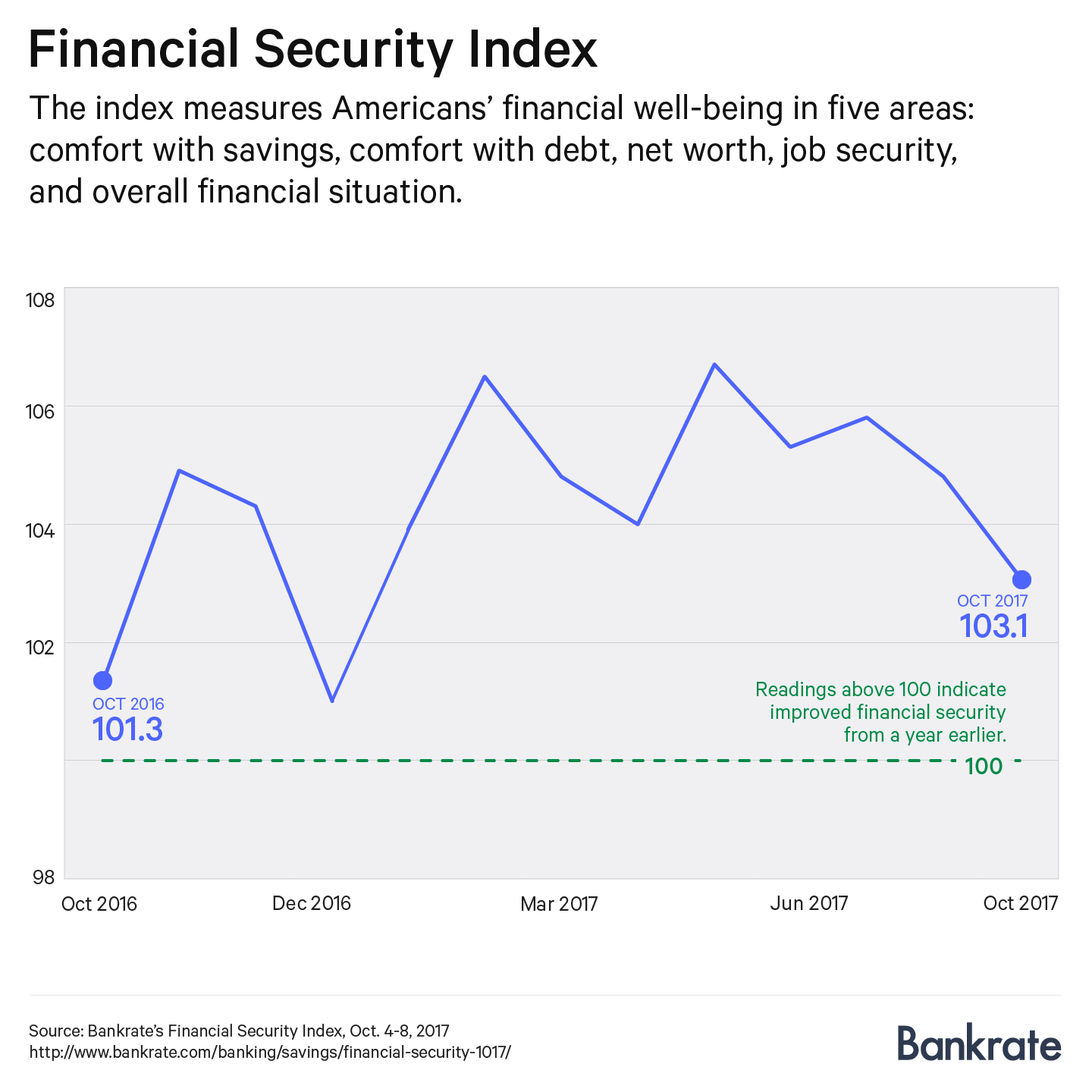 Financial Security Index, October 2017