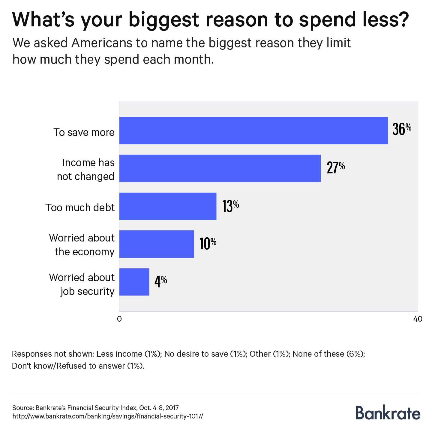 Financial Security Index Survey, Bankrate