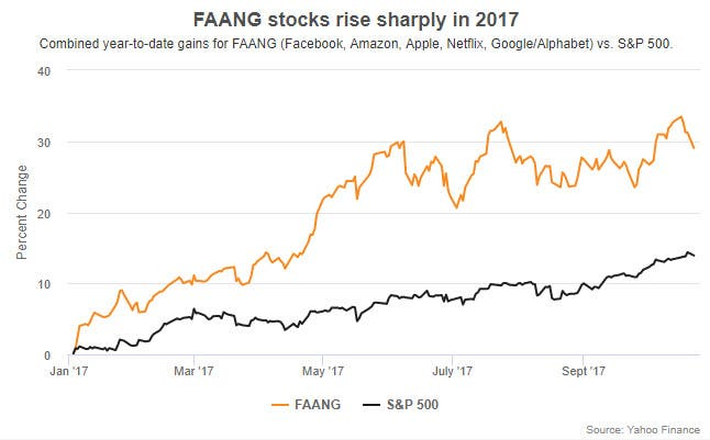 FAANG stocks vs. S&P 500