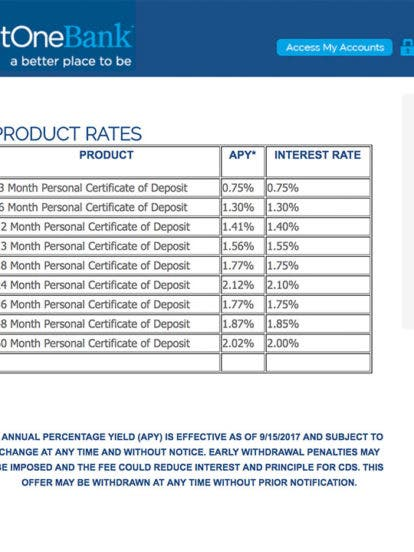 $500 is all you need to earn the best 2-year CD rate