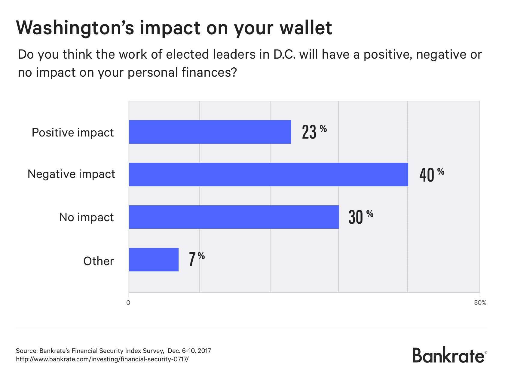 Washington's impact on your wallet