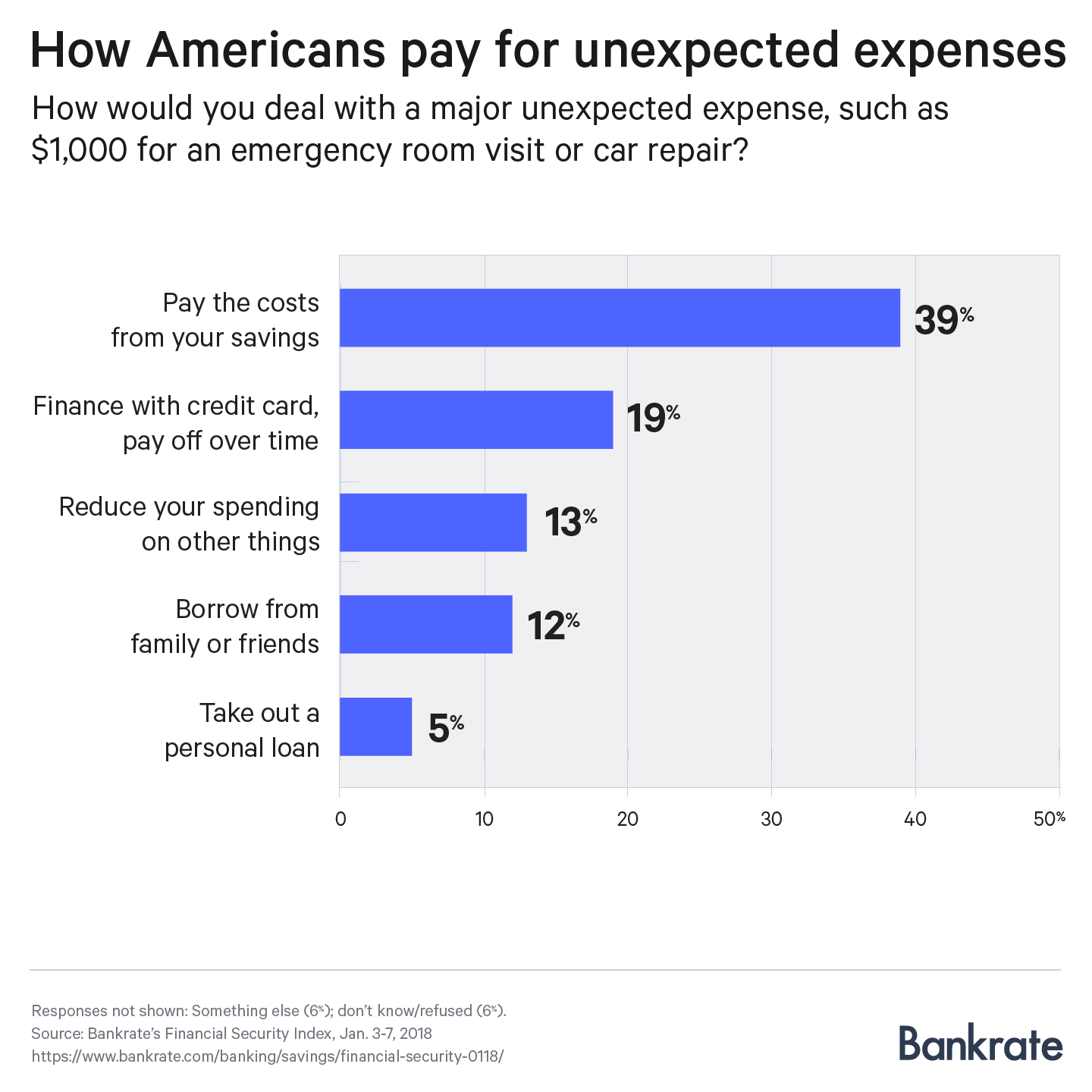 Most Americans Dont Have Enough Savings To Cover A 1k Emergency