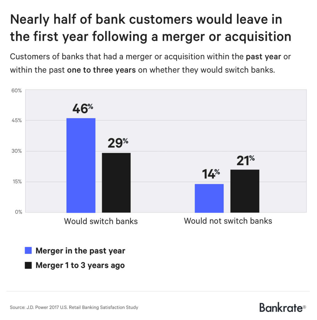 Nearly half of bank customers would leave in the first year following a merger or acquisition