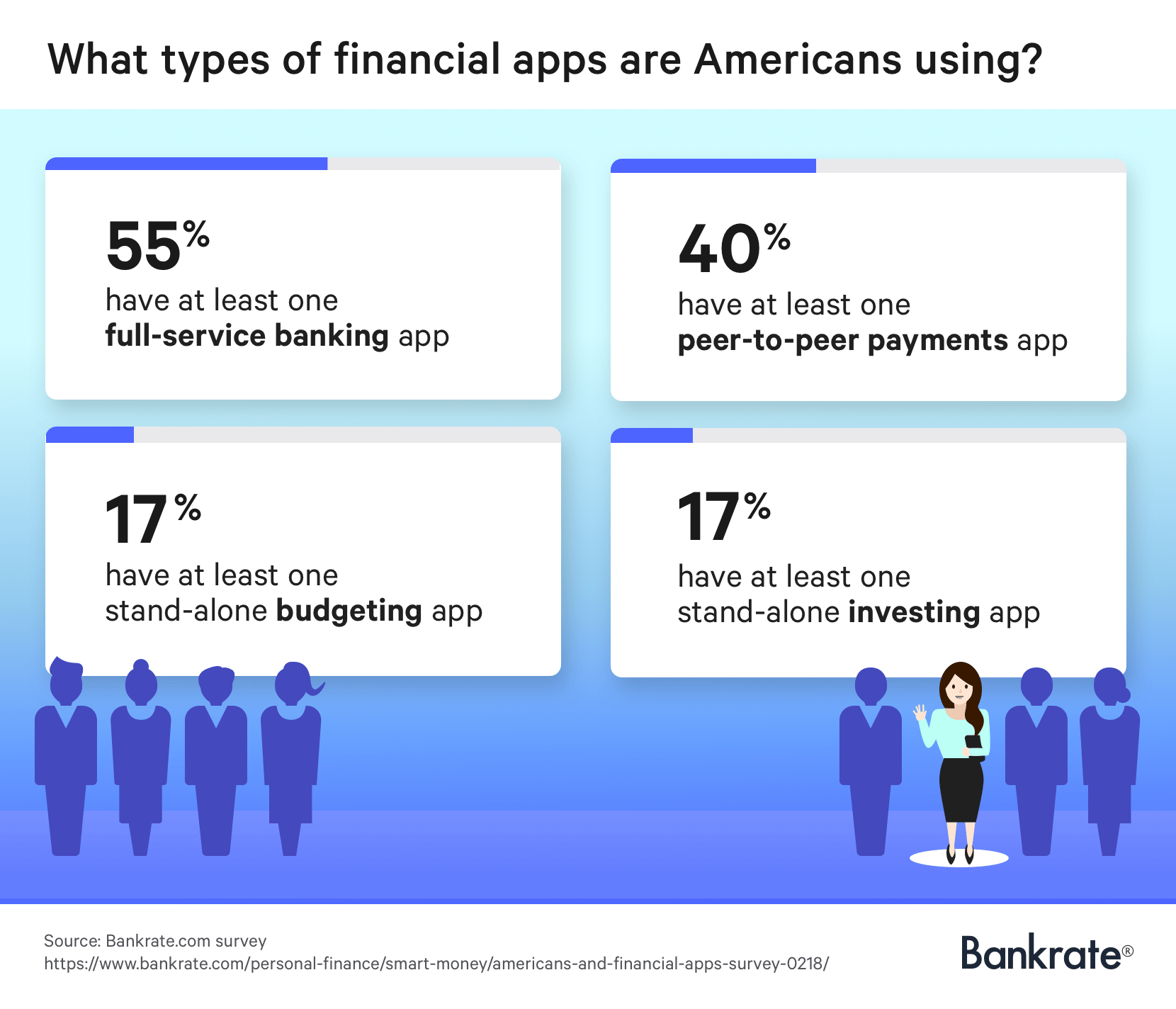 63 of smartphone users have at least one financial app bankrate com