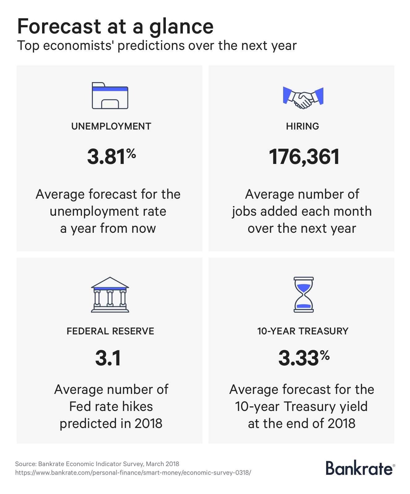 Bankrate Economic Indicator Survey, March 2018