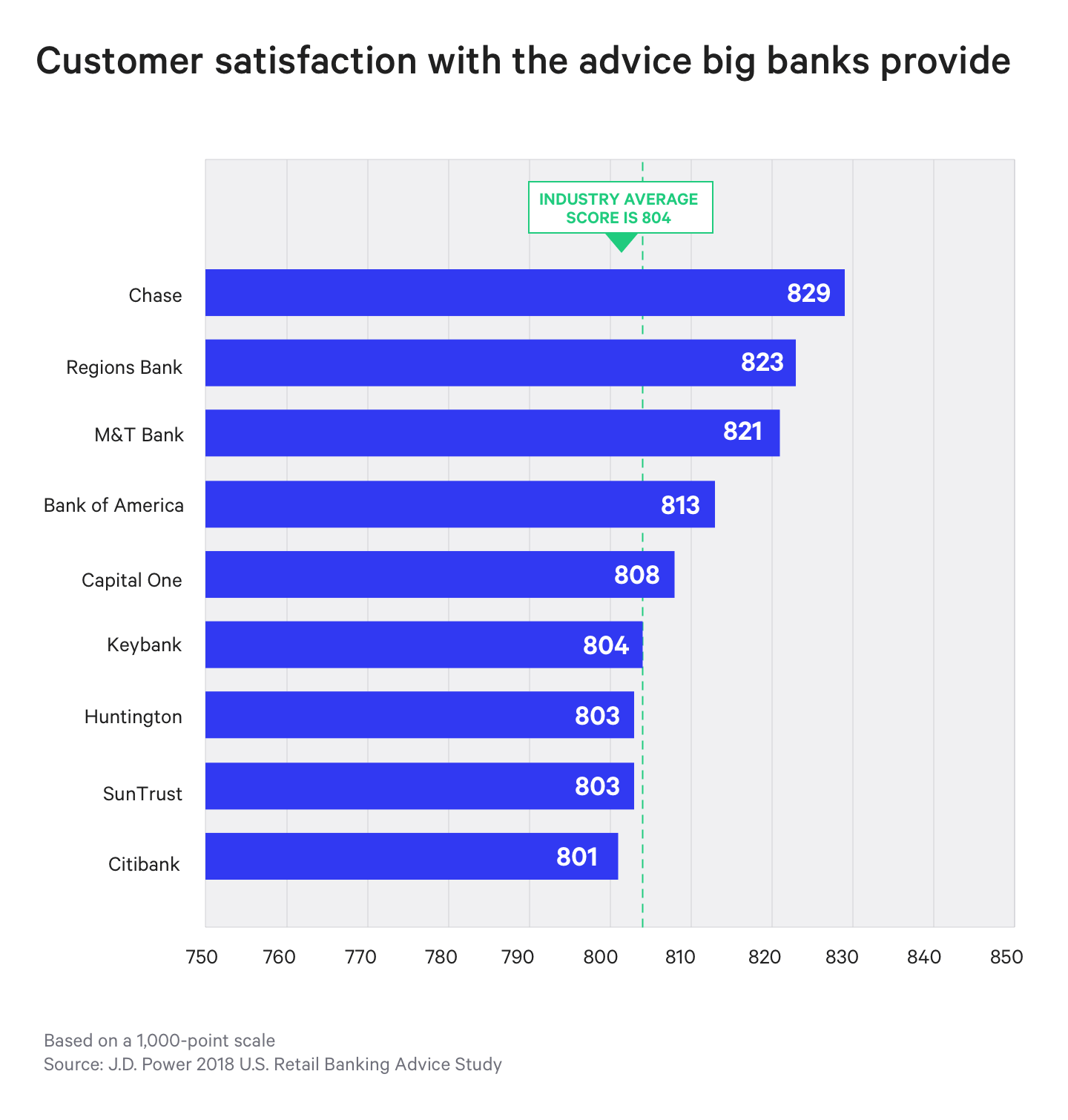 J.D. Power 2018 U.S. Retail Banking Advice Study graph