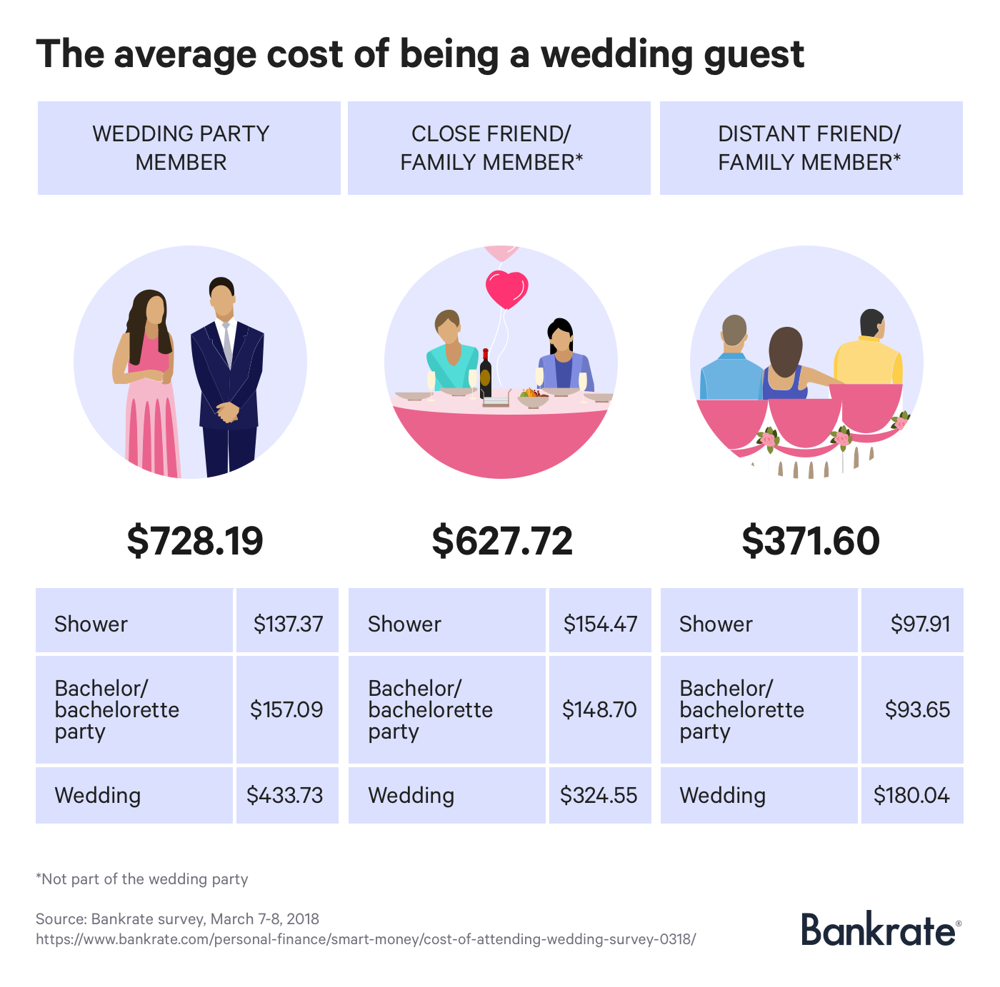 Infographic: The average cost of being a wedding guest