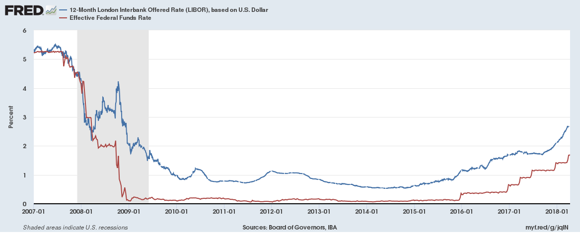 Libor What It Means For Us Consumer Loans Bankrate