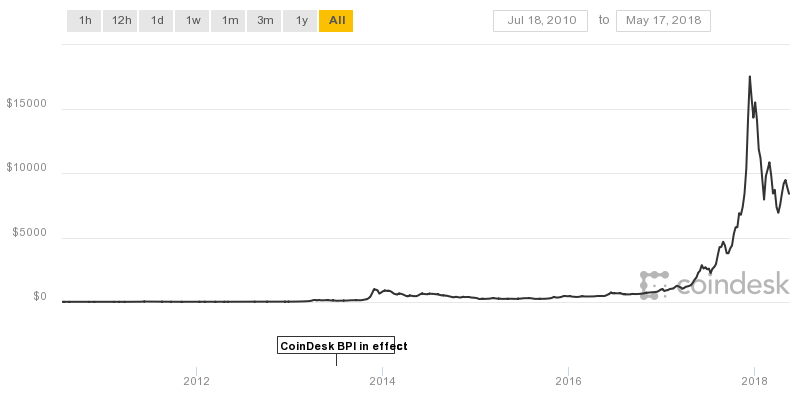 - coindesk bpi chart - How To Responsibly Invest In Bitcoin