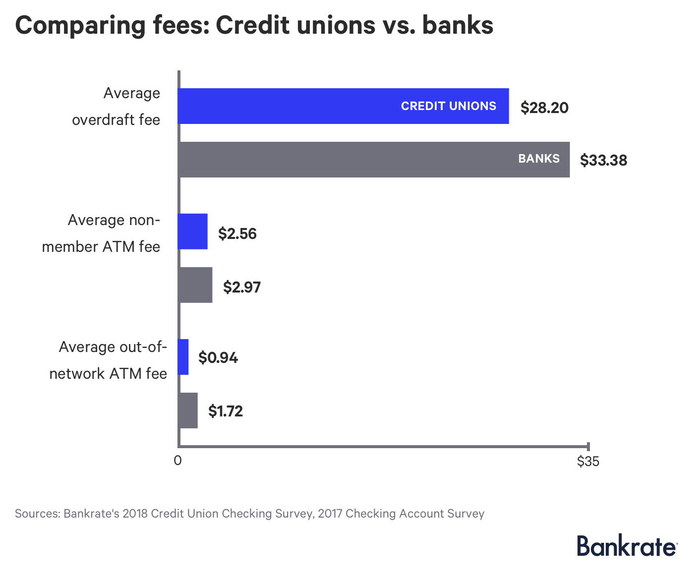 Chart: Comparing credit union checking fees vs. banks