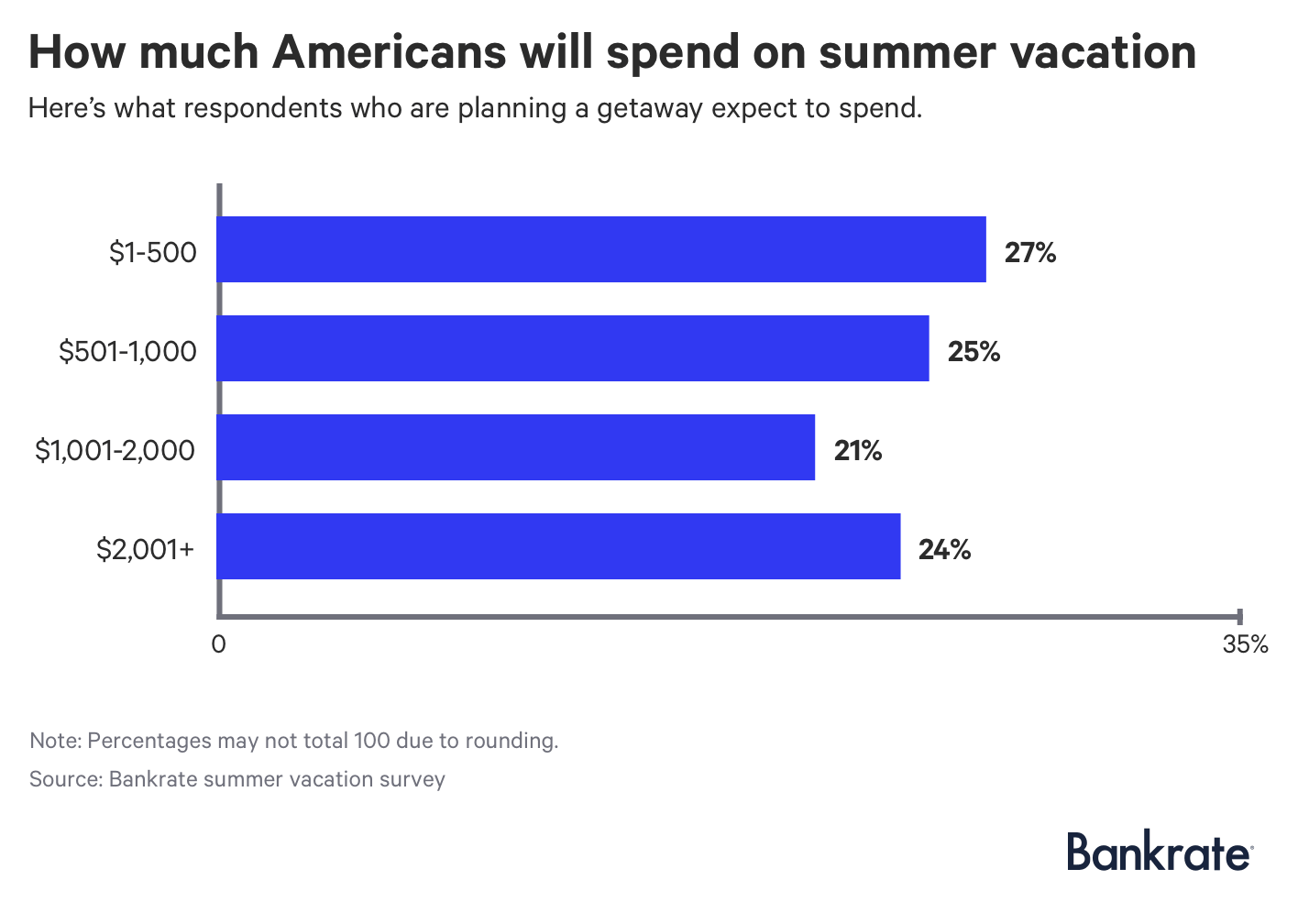 Chart: How much Americans will spend on summer vacation