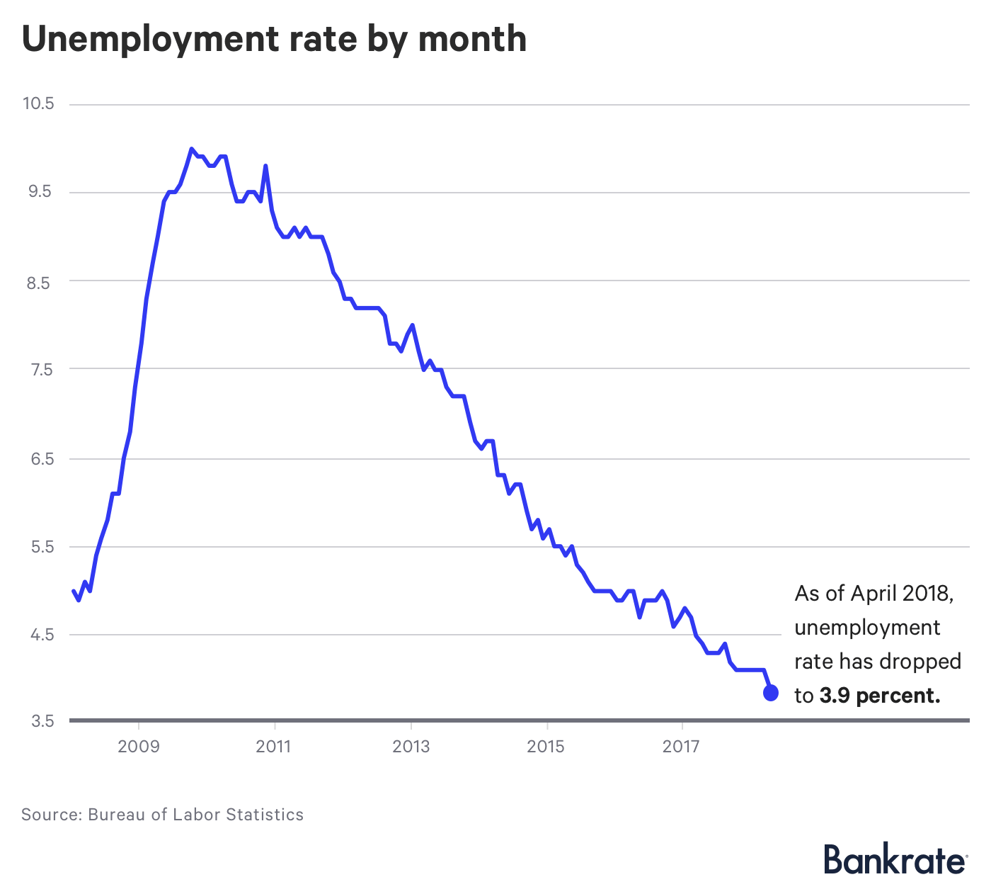 Graph: Unemployment rate by month