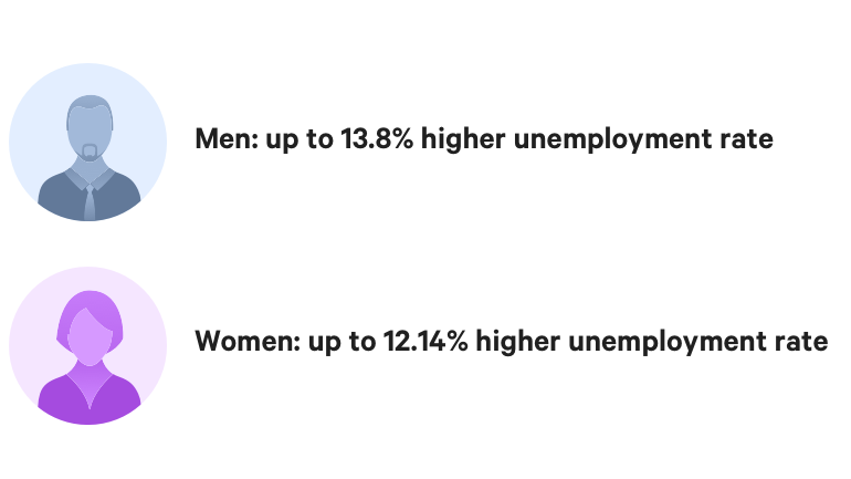 men vs women convicted felony unemployment