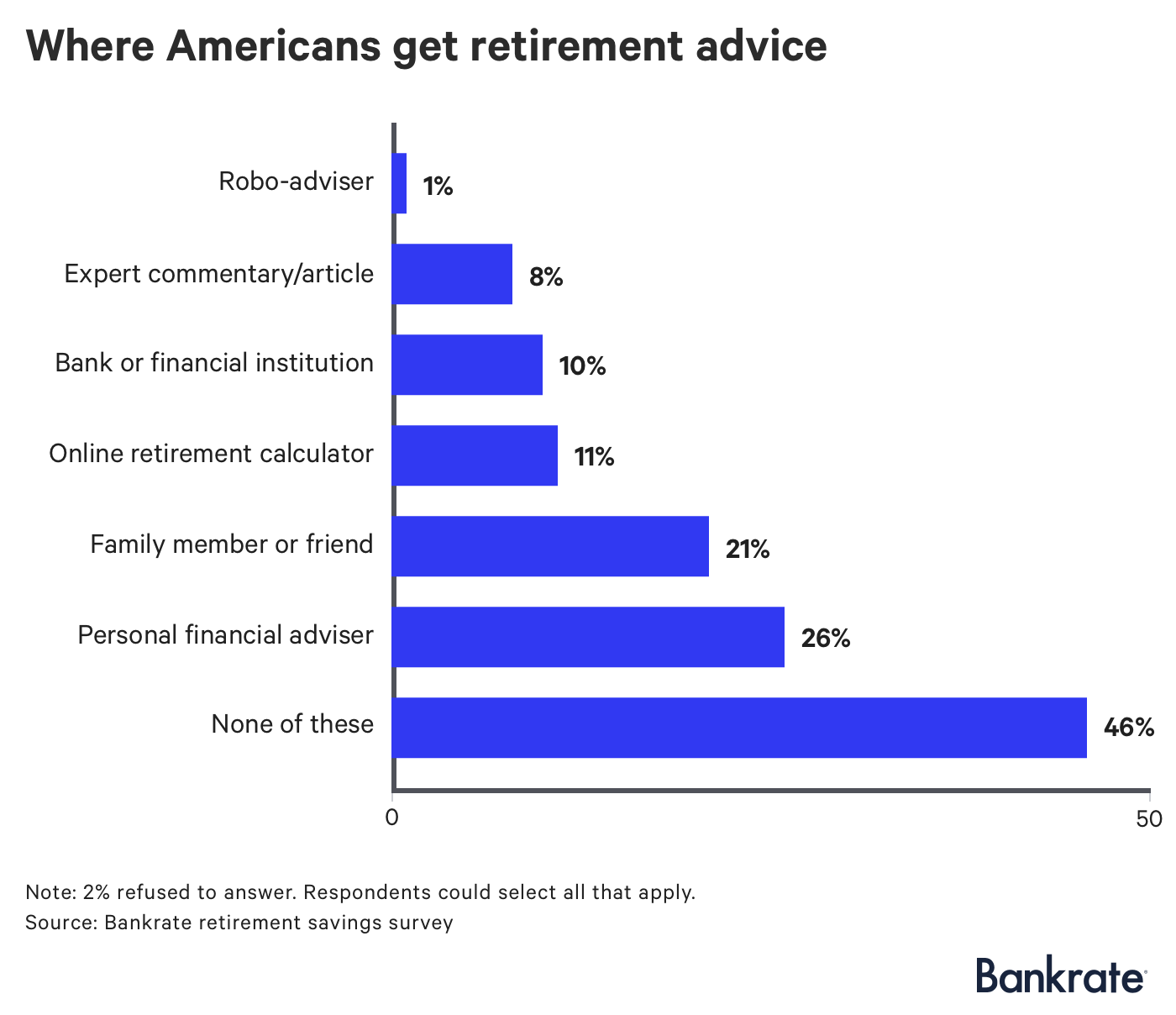 Chart: Where Americans get retirement advice