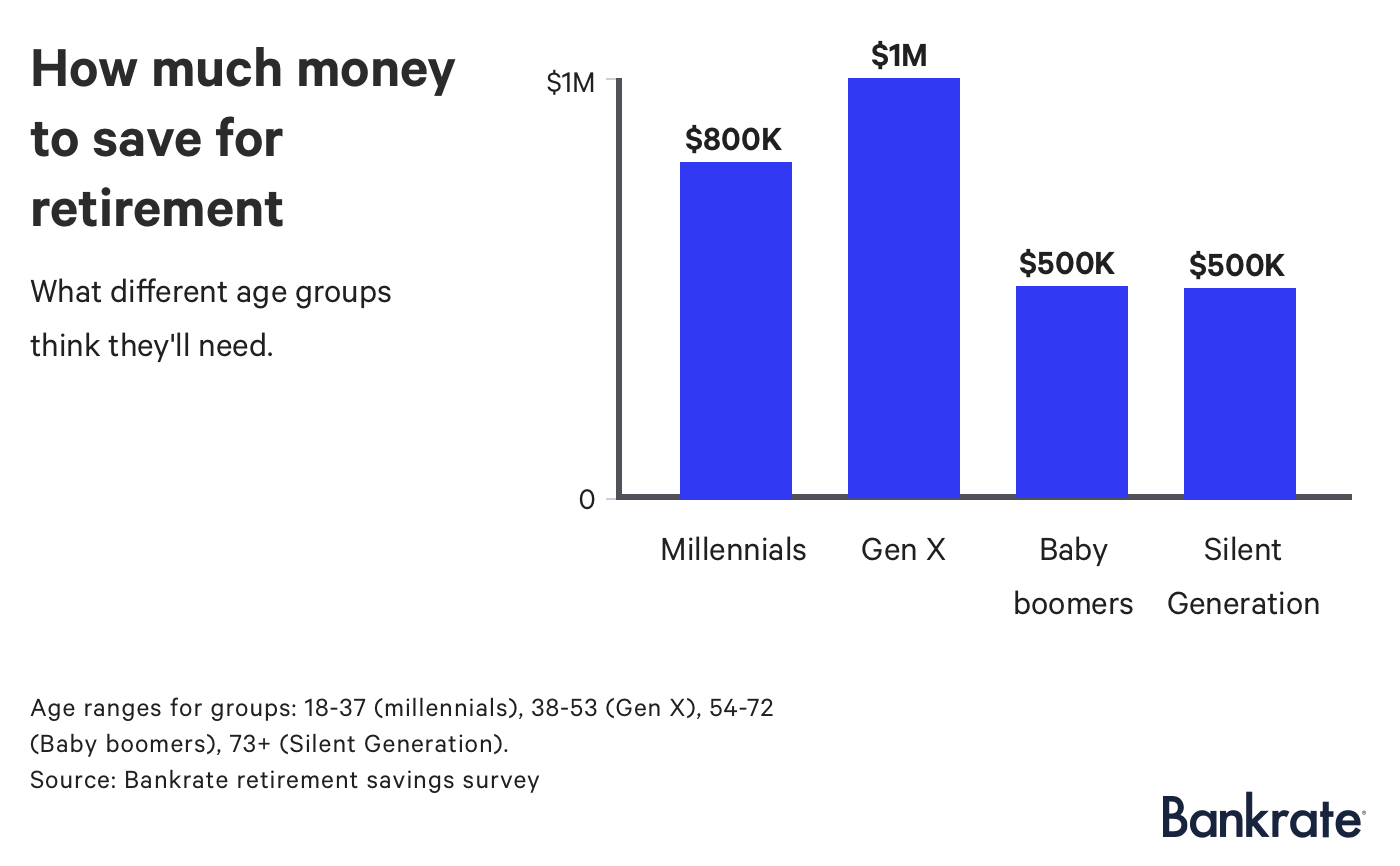Chart: How much money to save for retirement