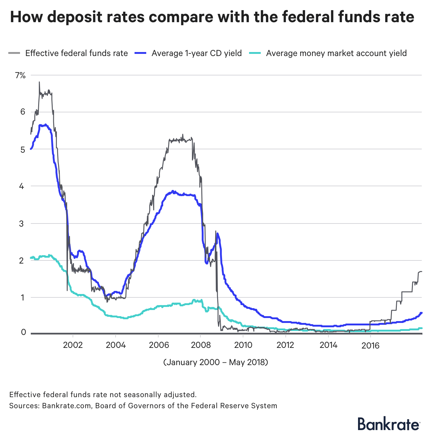 Chart: How deposit rates compare with the federal funds rate (since 2000)