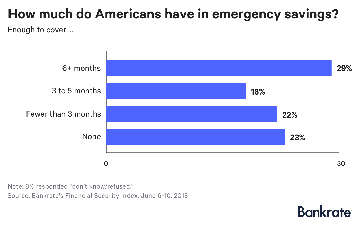 Chart: How much do Americans have in emergency savings?