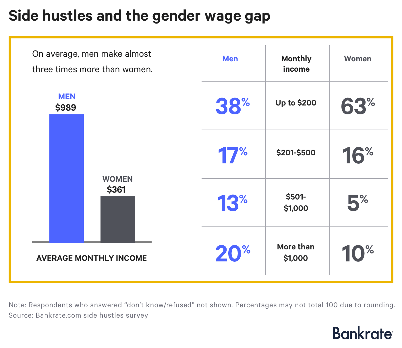 Side hustles and the gender wage gap