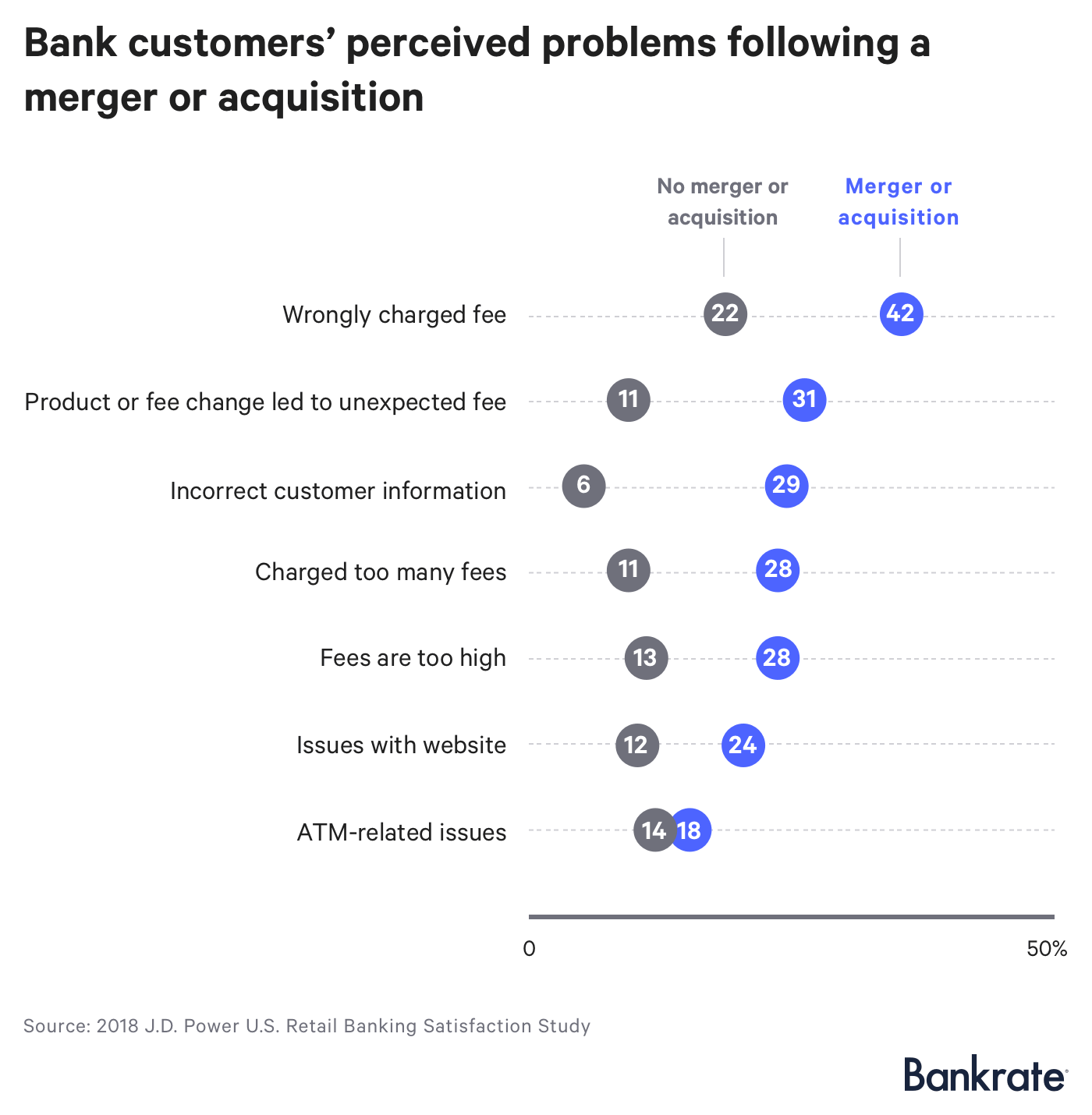 Chart: Bank customers' perceived problems following a merger or acquisition