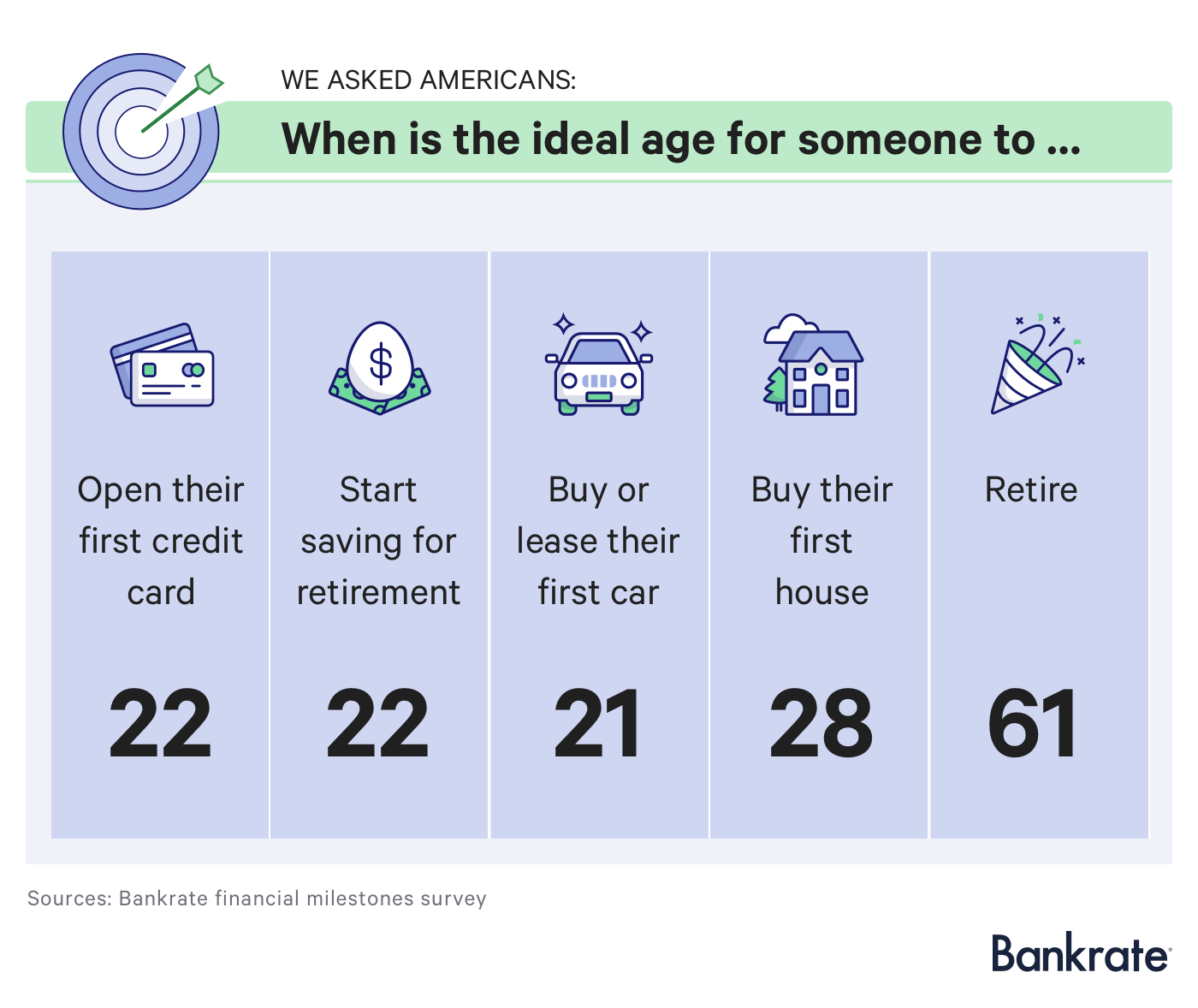 Financial milestones survey: When is the ideal age for someone to ...
