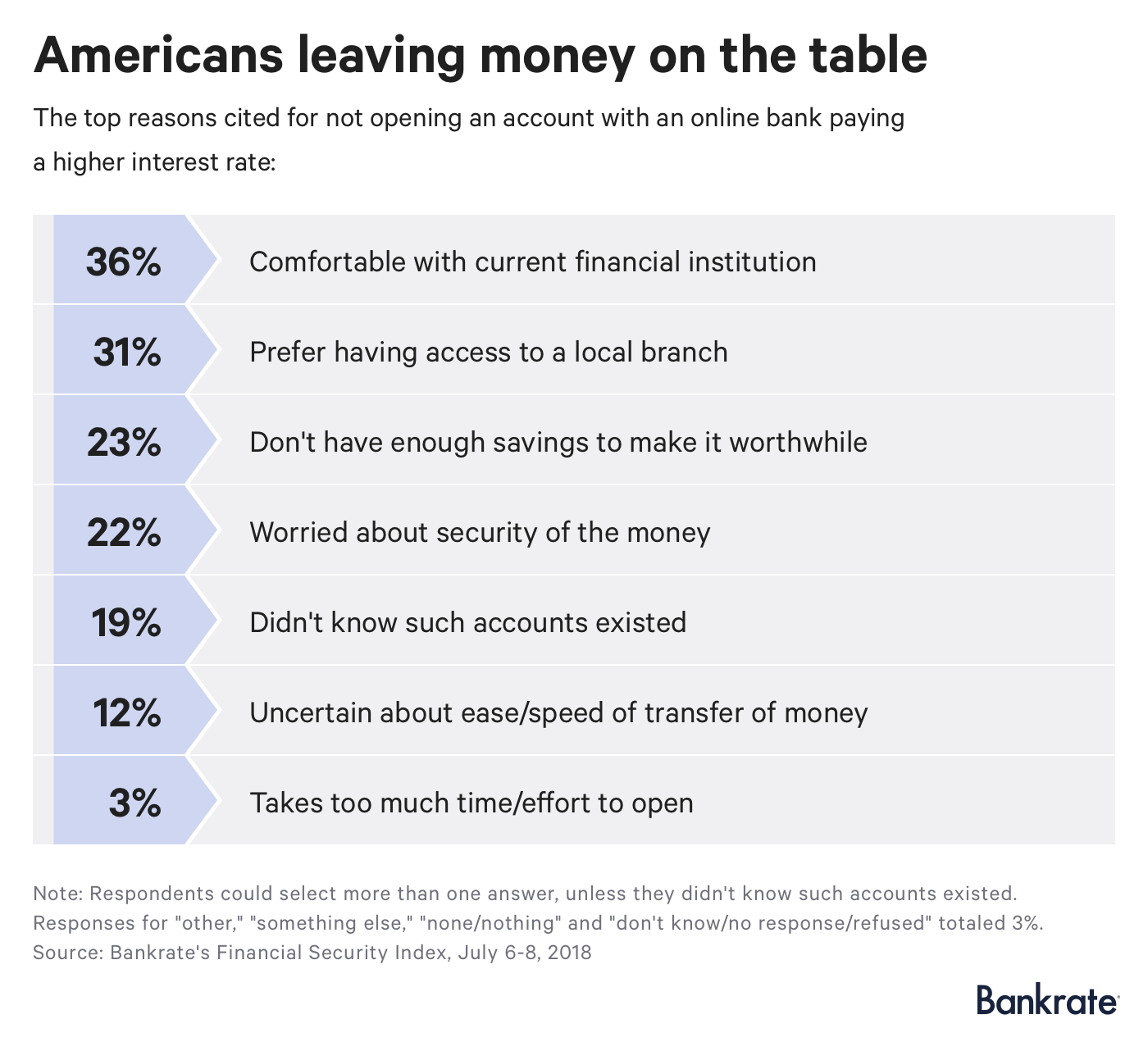 Survey: Americans leaving money on the table