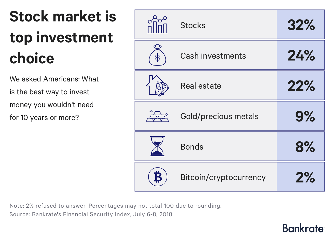 what percent of americans are invested in cryptocurrencies