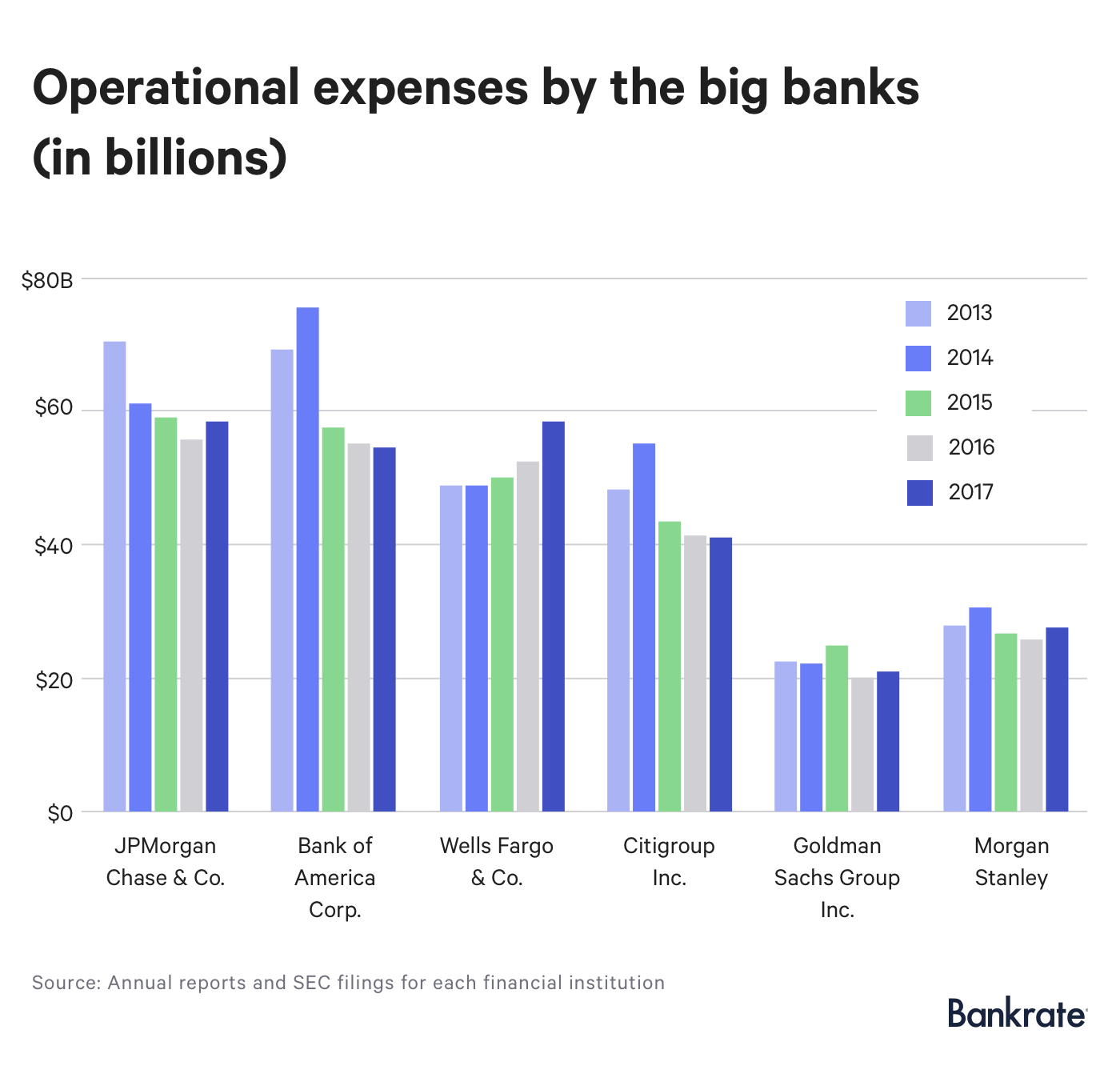 Operational expenses by the big banks (in billions)