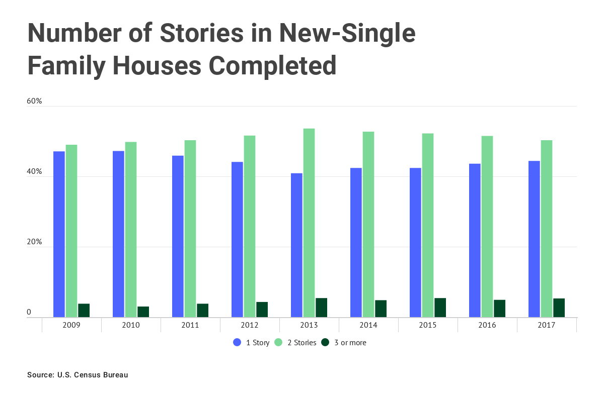 Chart: Number of stories in new-single family houses completed