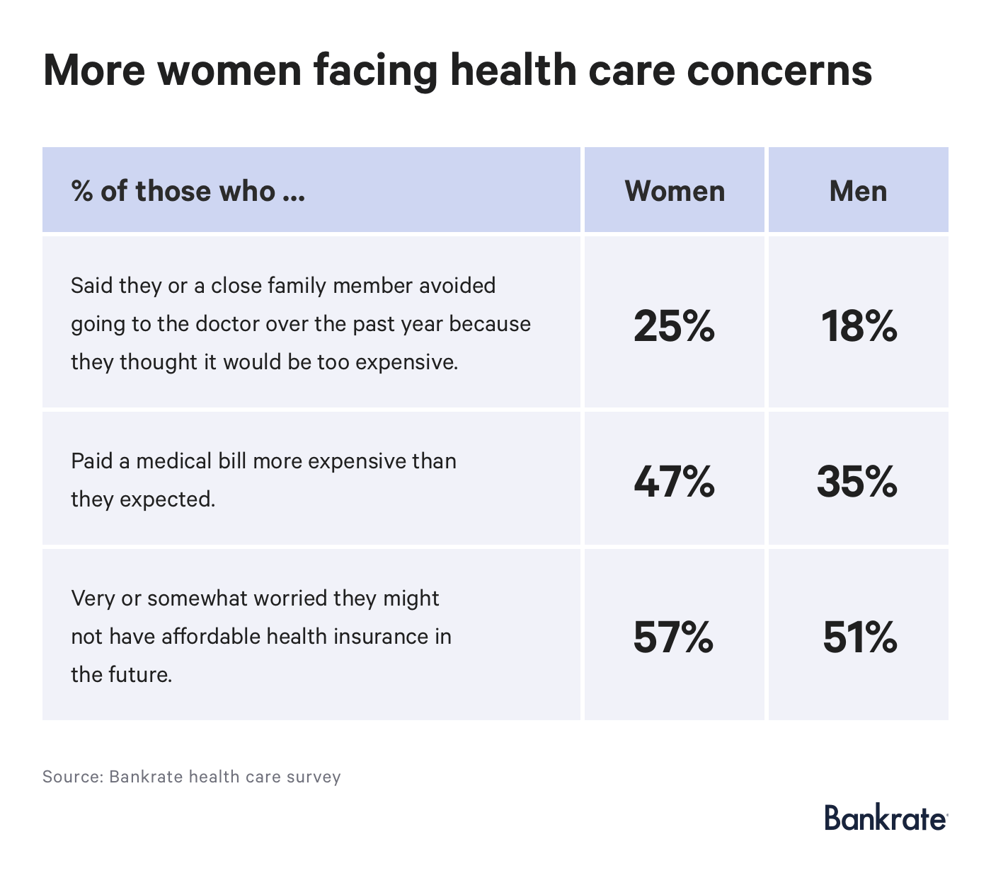 Survey: More women facing health care concerns