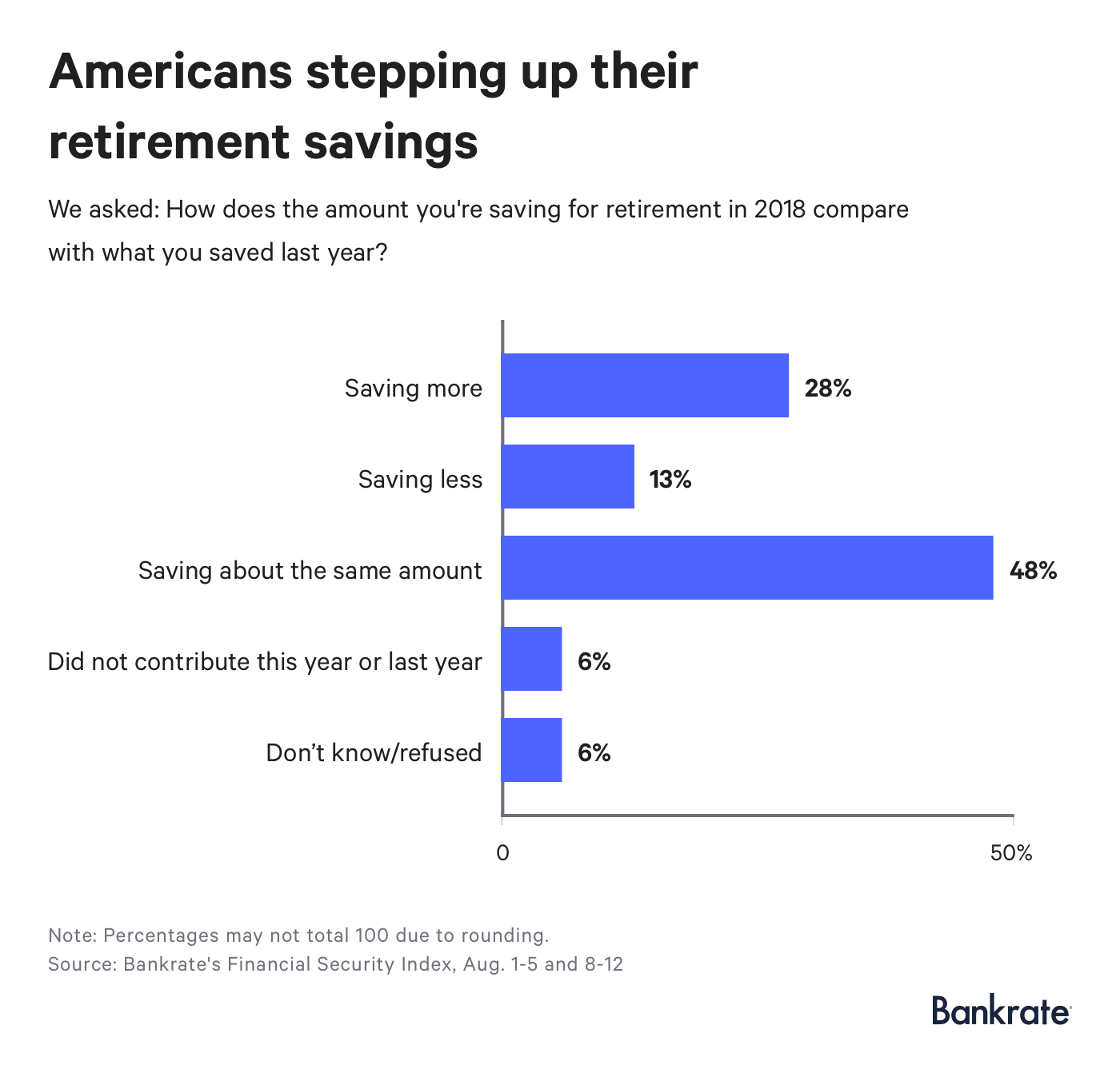 Americans stepping up their retirement savings