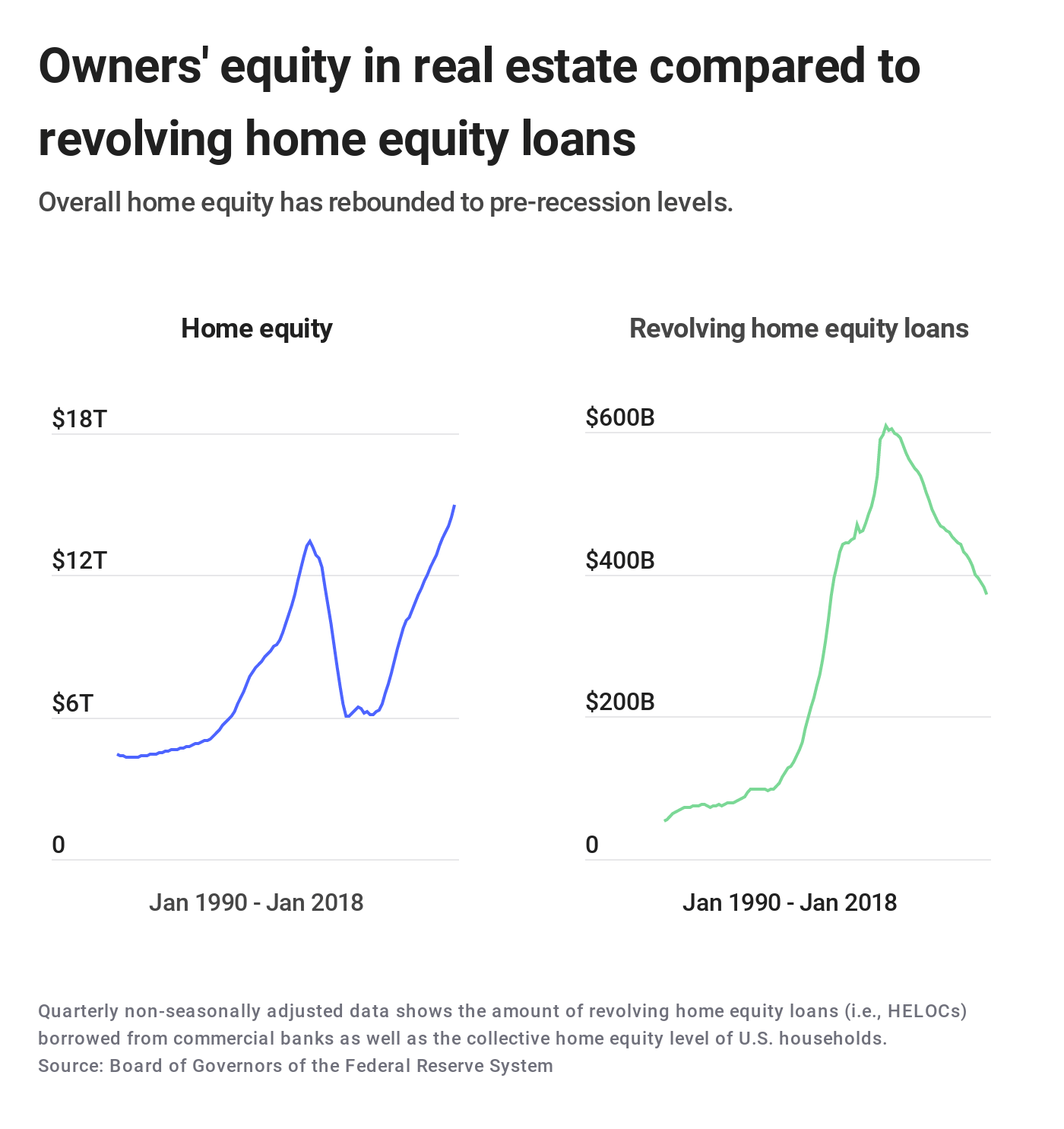 Owners' equity in real estate compared to revolving home equity loans