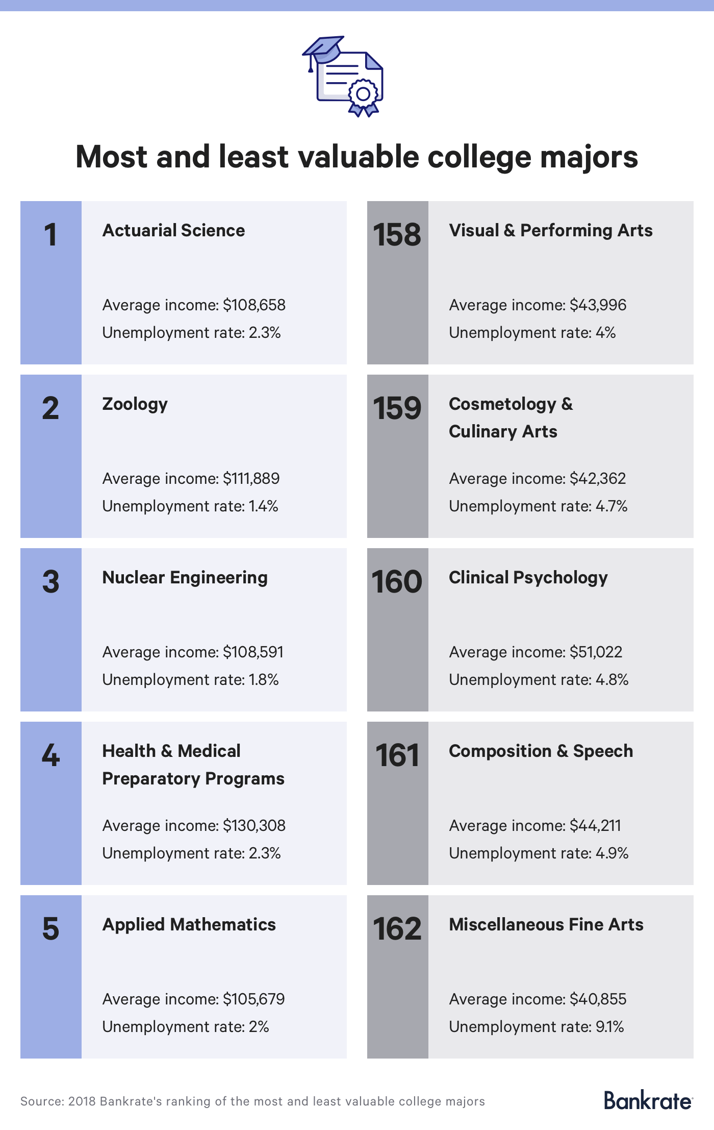 Top 5 most and least valuable college majors`