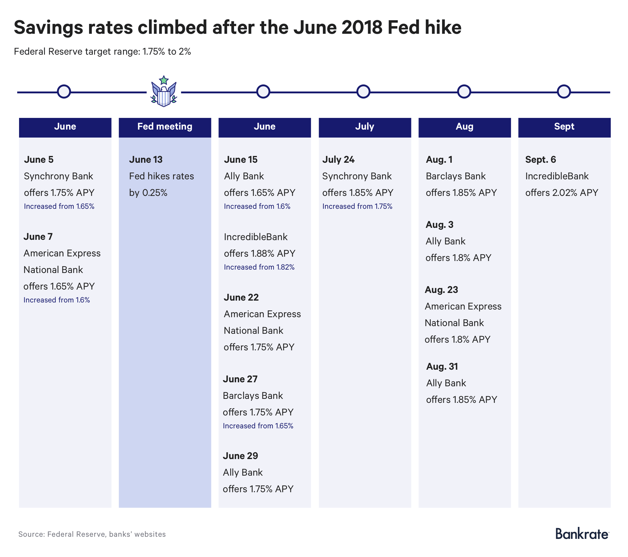 Timeline: Savings rate climbed after the June 2018 Fed hike