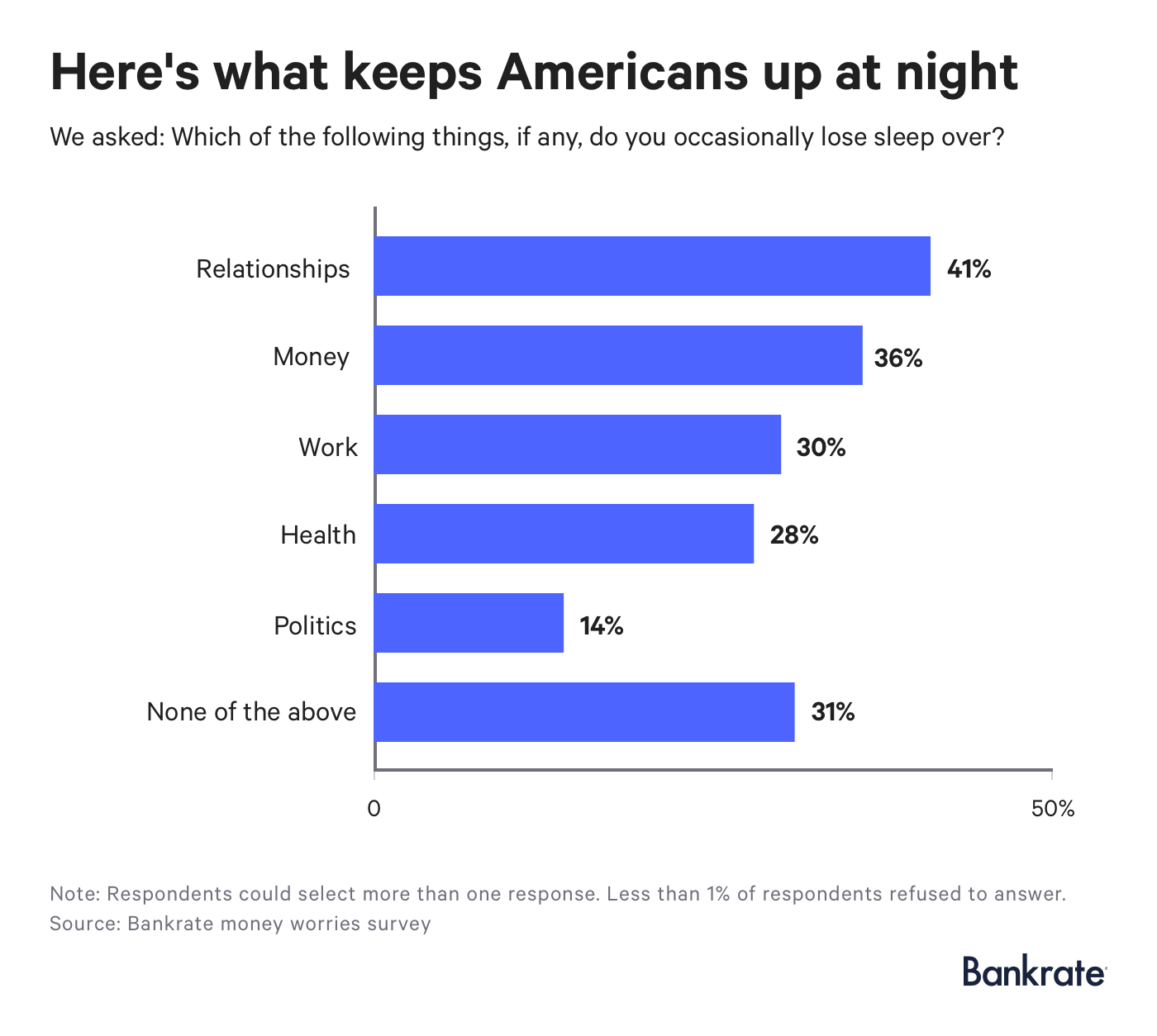 Relationships and money are the top things Americans occasionally lose sleep over