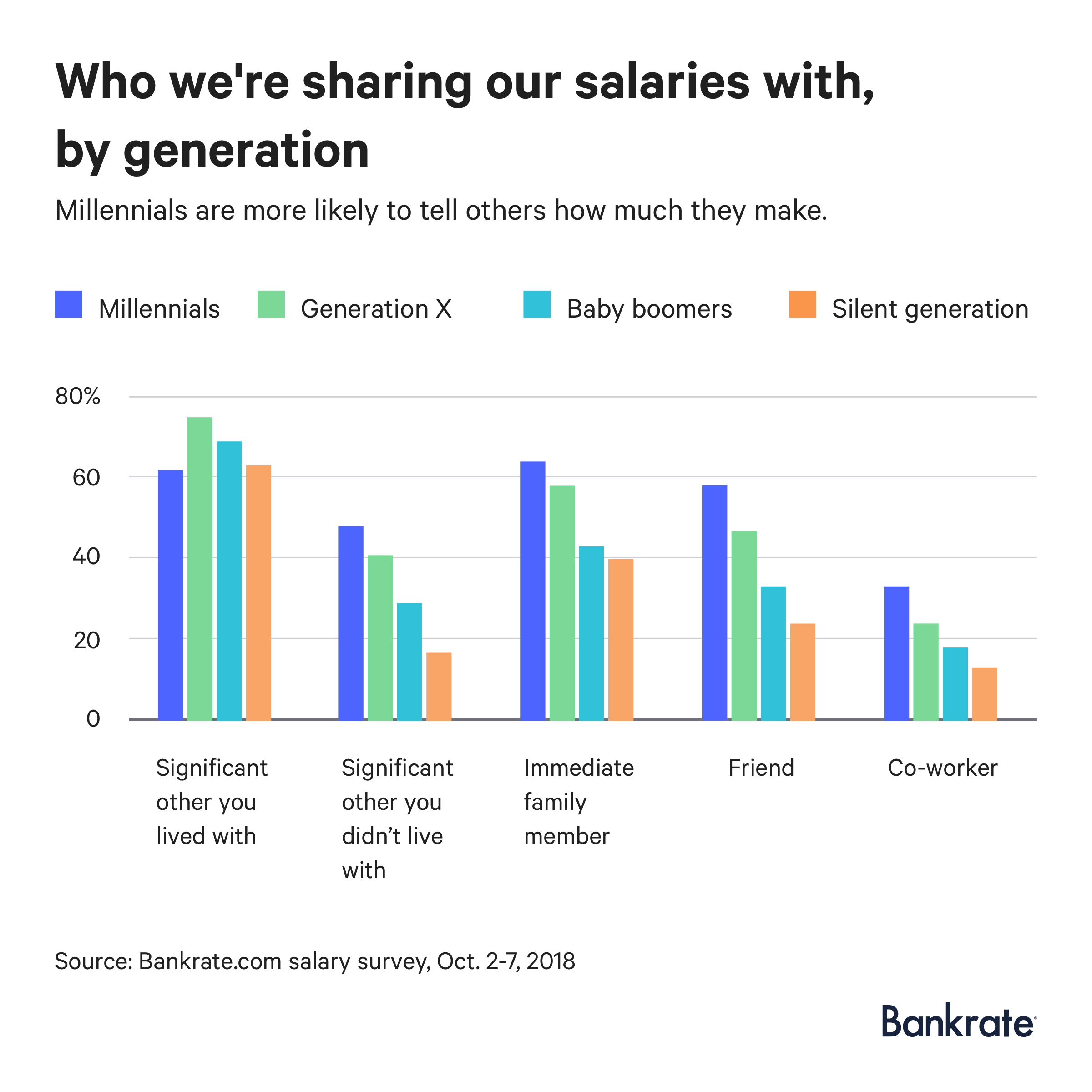 Millennials are more likely to tell others how much they make