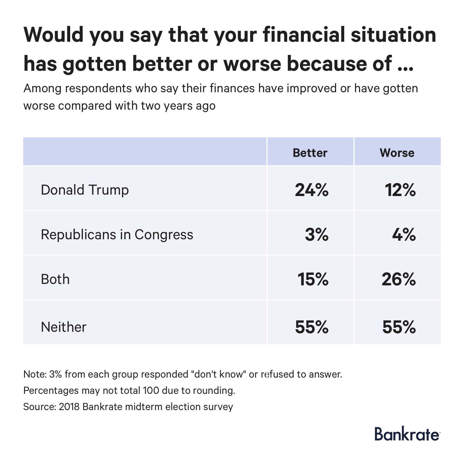 Among respondents whoh say their finances have improved or gotten worse compare with two years ago