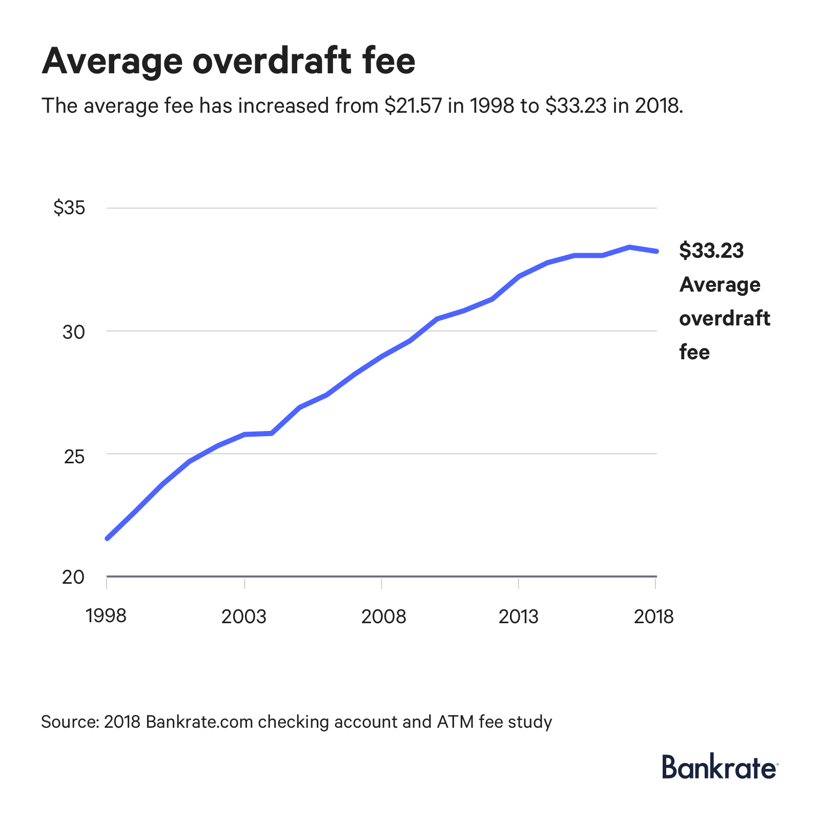 Graph: The average overdraft fee has increased from $21.57 in 1998 to $33.23 in 2018.