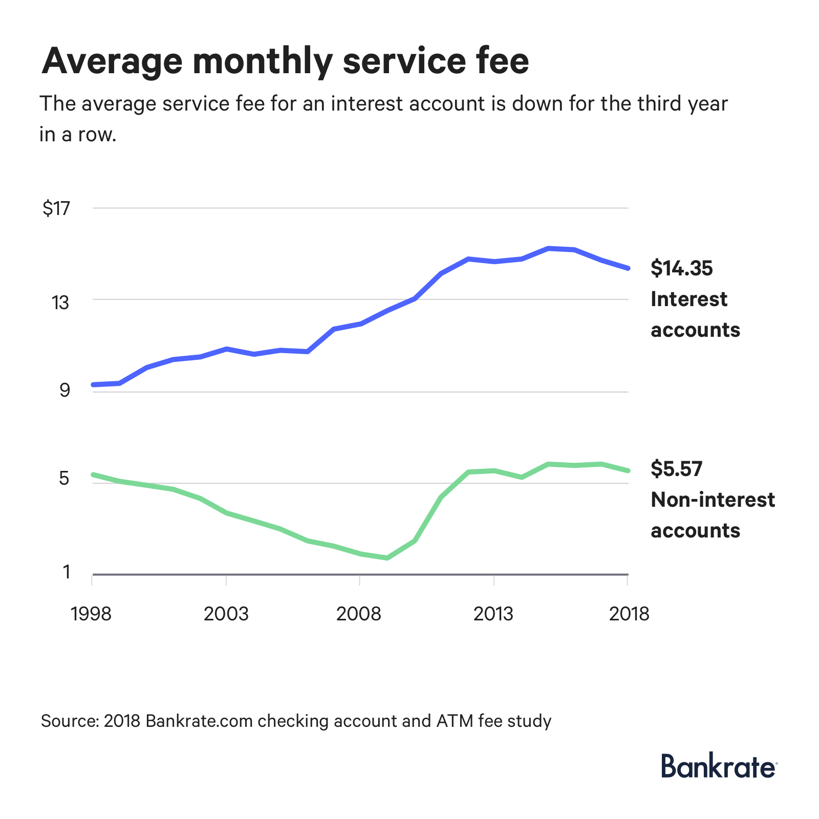 Graph: The average service fee for an interest account is $14.35.