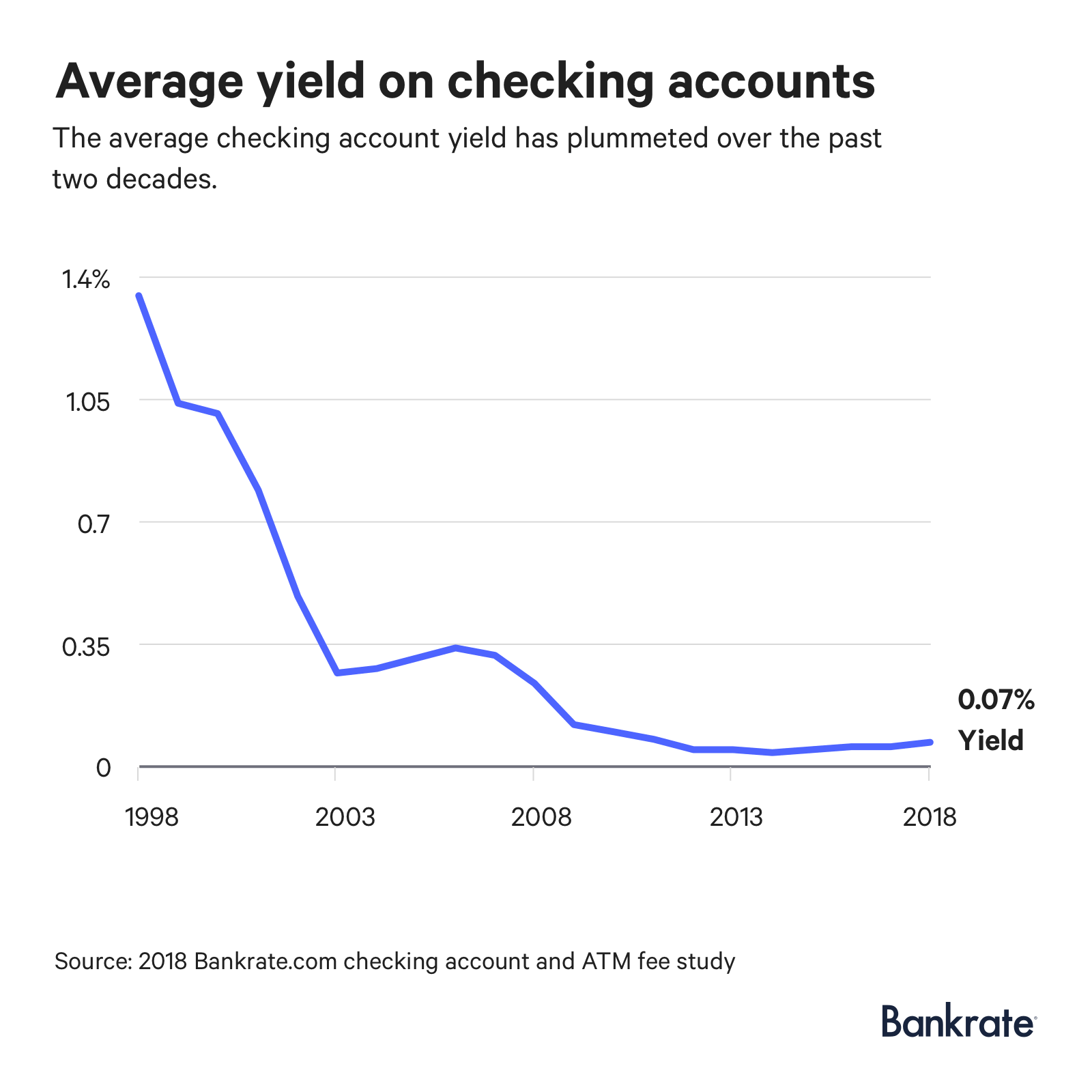 Graph: The average yield on checking accounts is 0.07%.