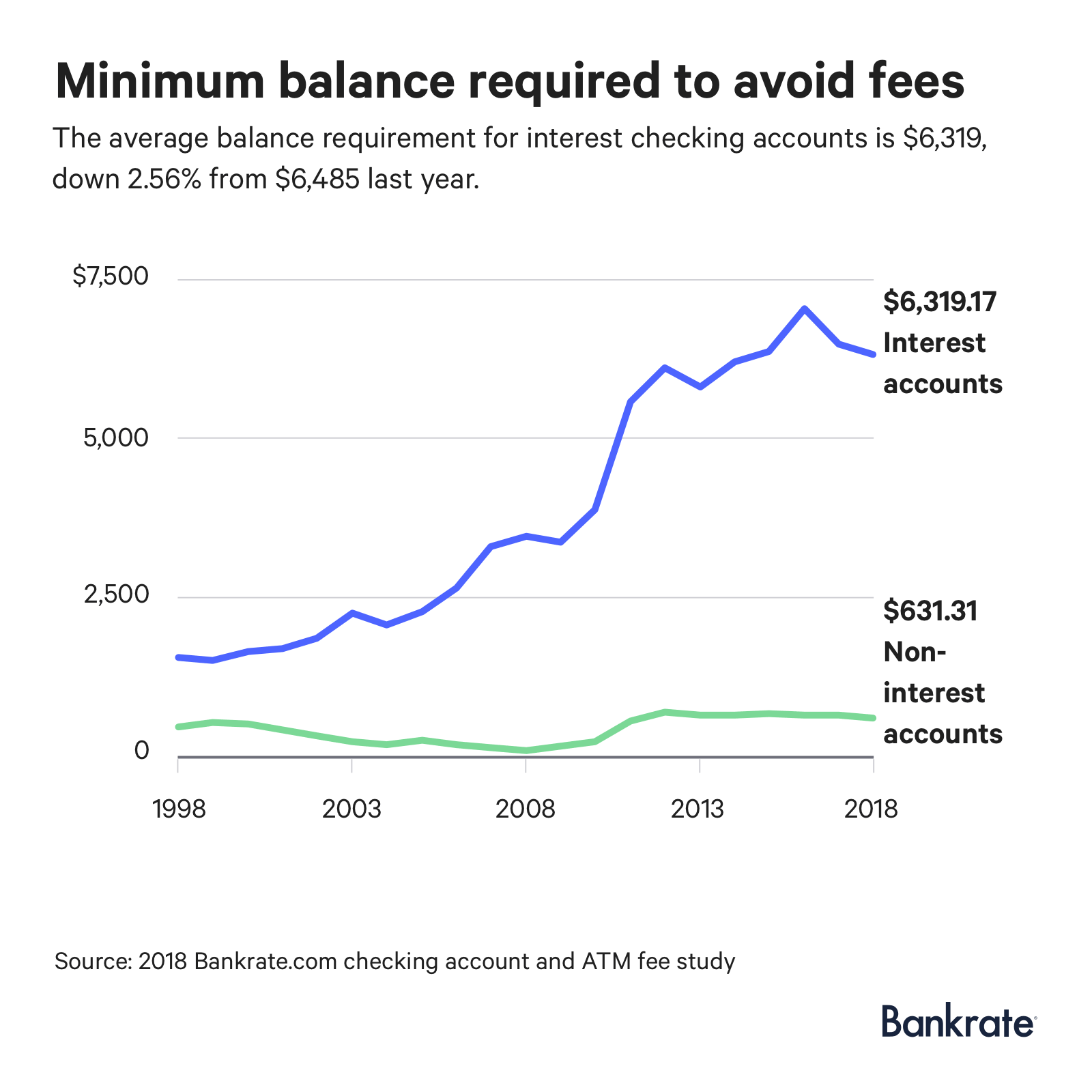 Graph: The average balance requirement for interest checking accounts to avoid fees is $6,319.